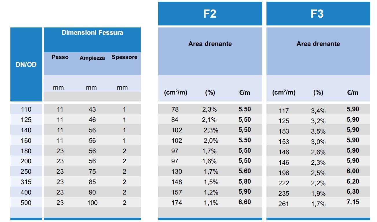 FESSURAZIONI-TUBI-POZZI-ARTESIANI-TIPO-F2-F3-LAMPLAST
