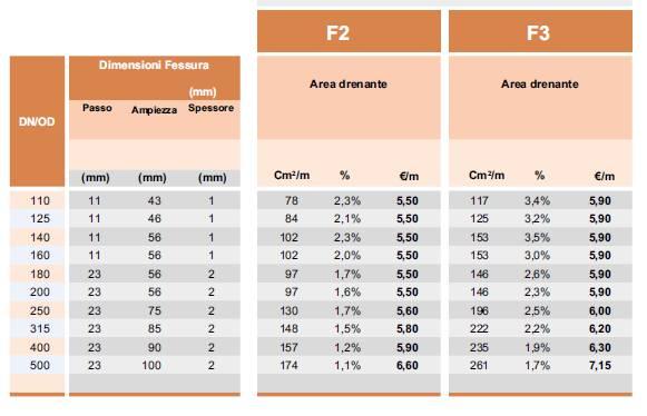 FESSURAZIONI-SU-TUBI-IN-PVC-SN2-SN4-SN8-TIPO-N3-N4-N6-PER-DRENAGGIO-LAMPLAST-LISTINO-2021