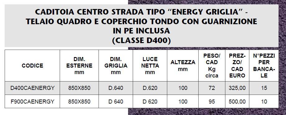 CADITOIA CENTRO STRADA D400 - MARCHE - LAMPLAST - LIST2021