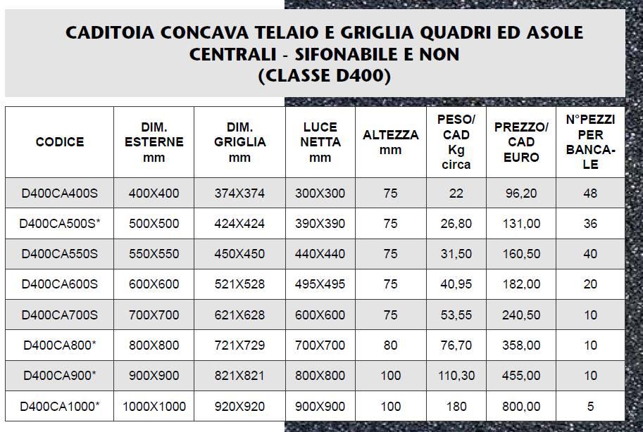 CADITOIA GHISA CONCAVA D400 - MARCHE - LAMPLAST - LIST2021