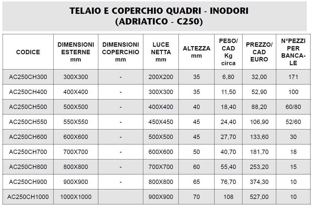 CHIUSINO ADRIATICO C 250 - MARCHE - FERMO - LAMPLAST - LIST2021