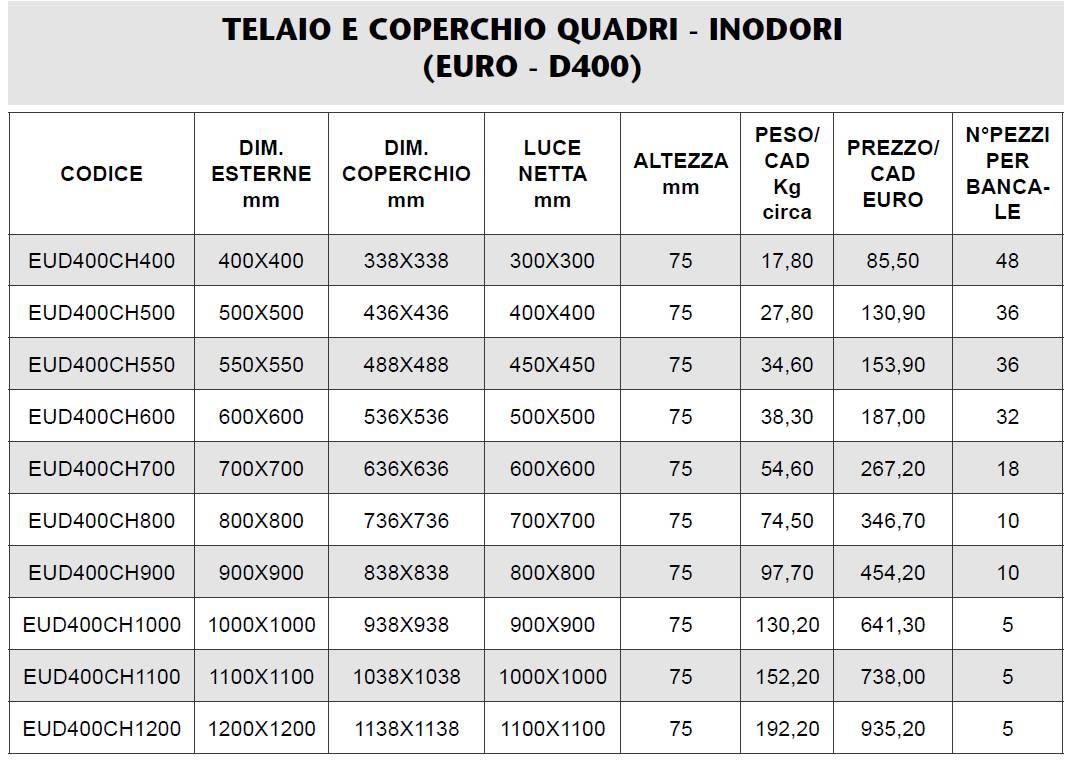 CHIUSINO - EURO D400 - MARCHE - FERMO - LAMPLAST - LIST2021