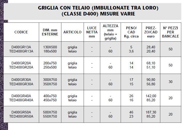 GRIGLI CON TELAIO D400 - MARCHE - LAMPLAST - LIST2021