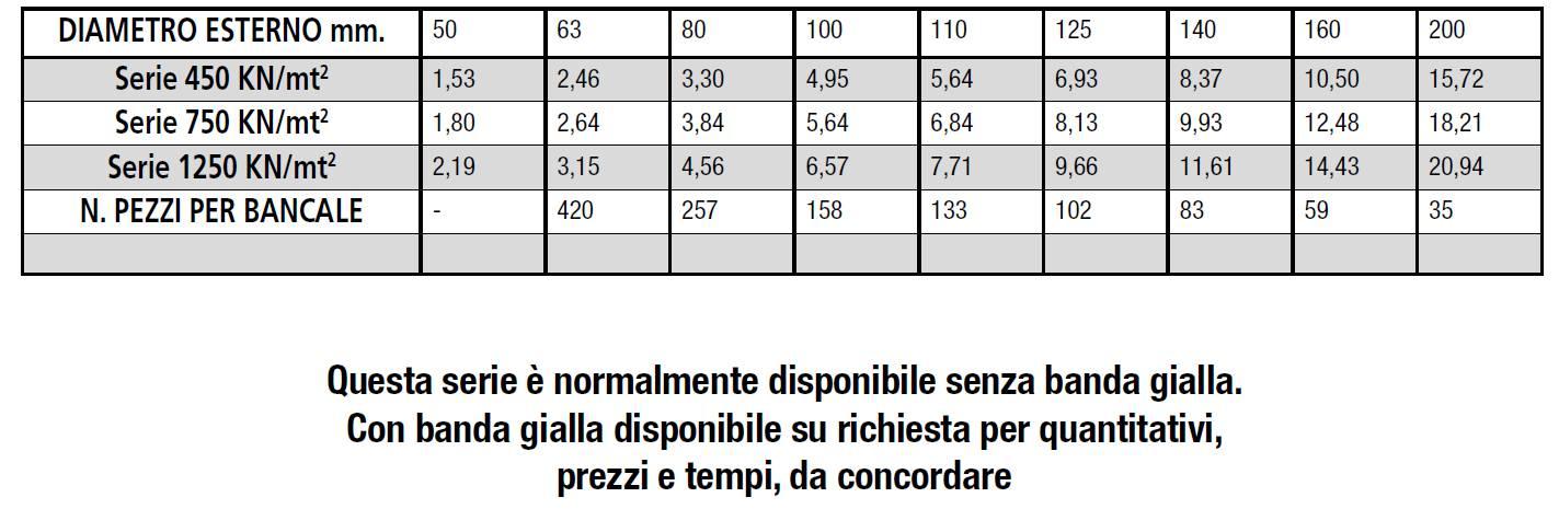 TUBI-PVC-CAVIDOTTI-MARCHE-FERMO-LAMPLAST-LISITNI-2021