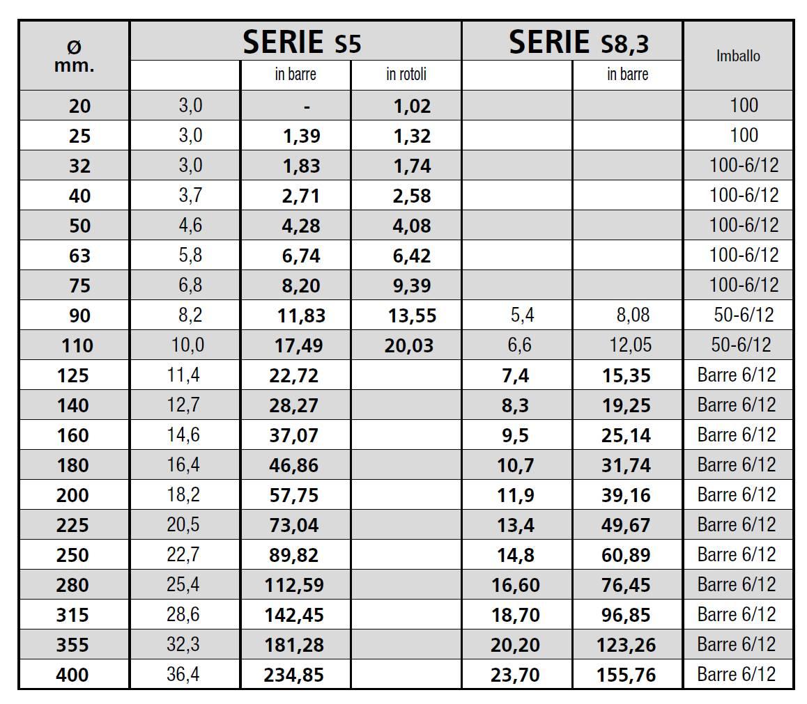 TUBO-PE-100-ACQUEDOTTI-MARCHE-FERMO-LAMPLAST-LISTINI-2021