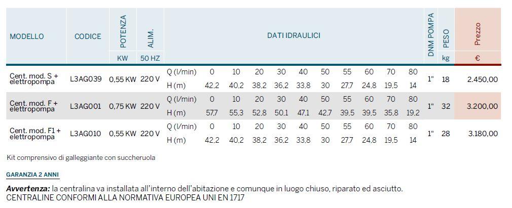 CENTRALINE RAIN SYSTEM - LISTINO 2104 - LAMPLAST - FERMO - MARCHE