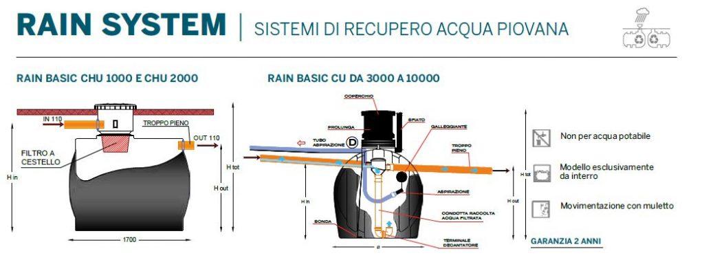 RACCOLTA ACQUA PIOVANA - RAIN SYSTEM CU E CHU - LAMPLAST - FERMO- MARCHE
