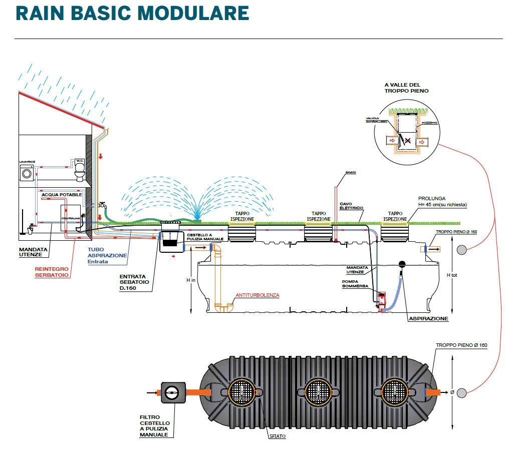 RAIN BASIC MODULARE - LAMPLAST - FERMO - MARCHE