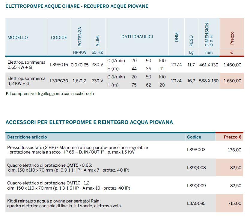 RAIN SYSTEM - ACCESSORI - LISTINO 2104 - LAMPLAST - FERMO - MARCHE