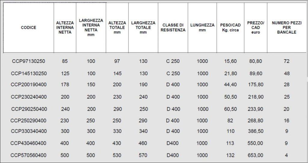 CANALETTA CALCESTRUZZO POL - LAMPLAST - FERMO - MARCHE - LIST2104