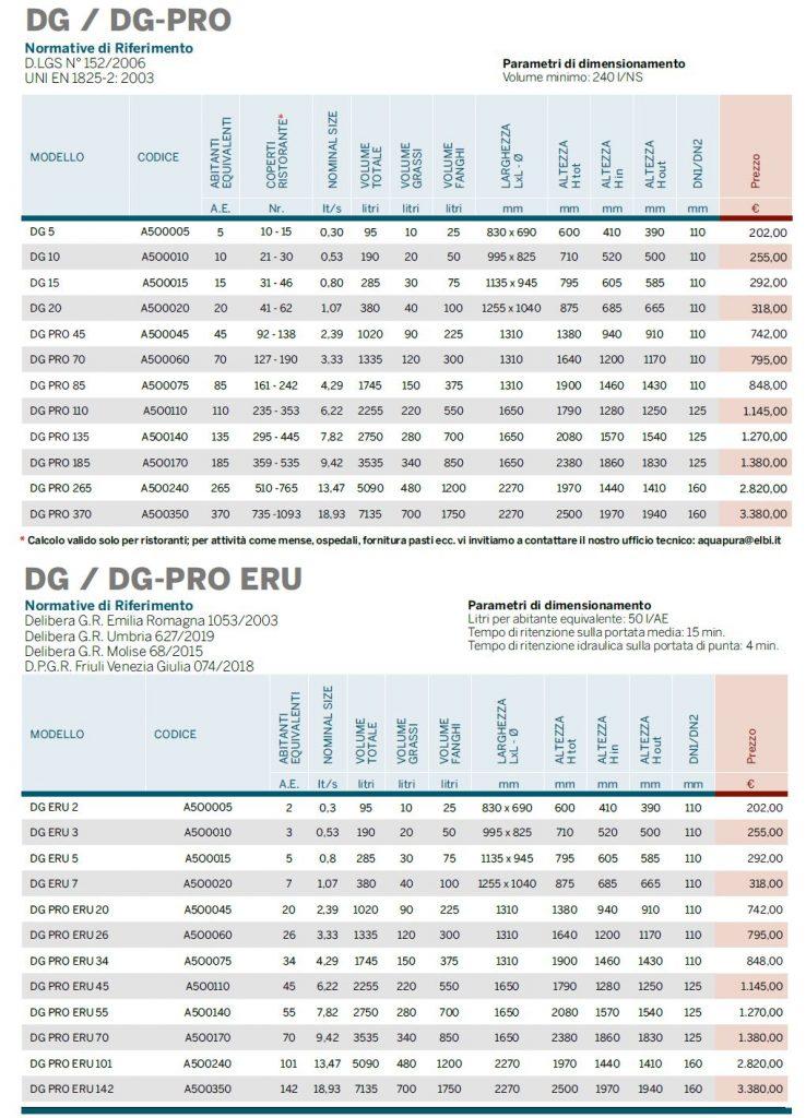 DG - DG PRO - Disabbiatore - Degrassatore - Listino 2021 - Lamplast - Fermo - Marche