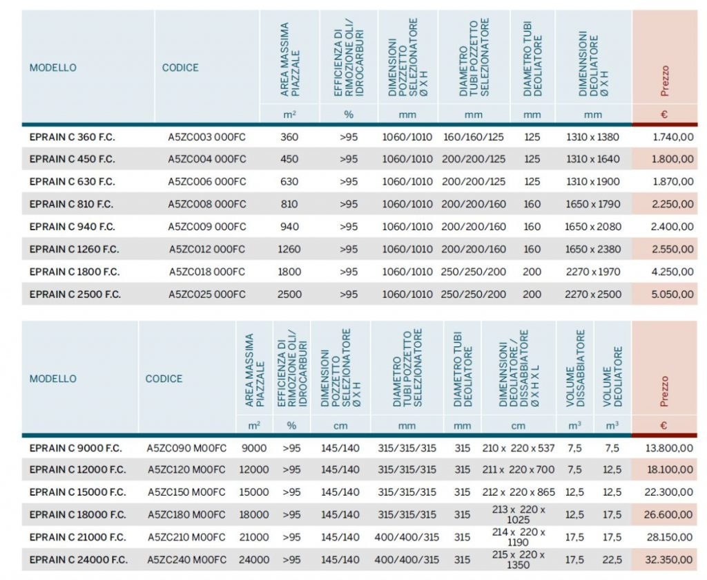 EPRAIN CFC - DEPURAZIONE - LAMPLAST - FERMO - MARCHE - LIST2104