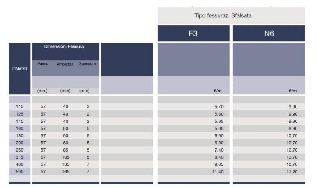 FESSURAZIONI TUBI PE - F3 N6 - LAMPLAST - FERMO - MARCHE - LIST2104