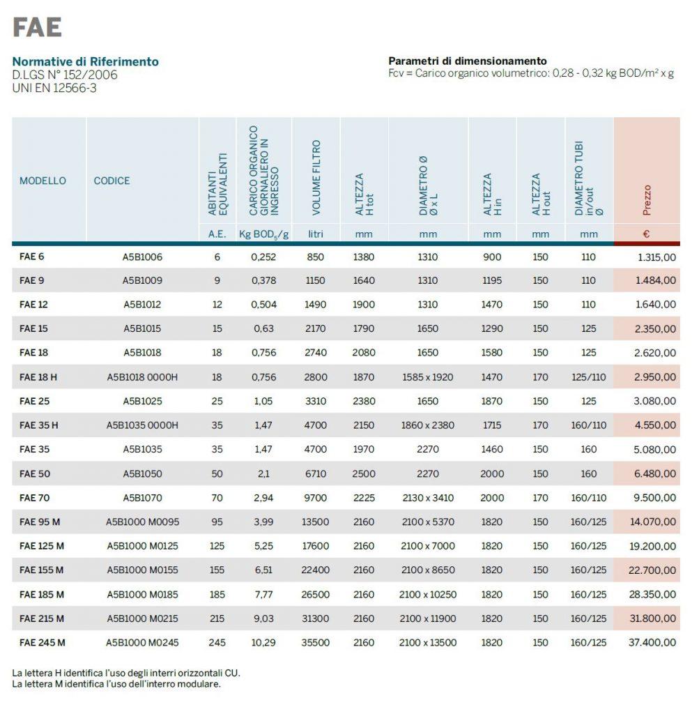 FILTRO PERC AER - DEUPRAZIONE - LIST2104 - LAMPLAST - FERMO - MARCHE
