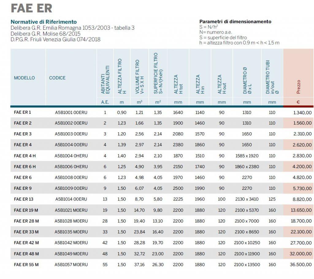 FILTRO PERC AER - ER - DEUPRAZIONE - LIST2104 - LAMPLAST - FERMO - MARCHE