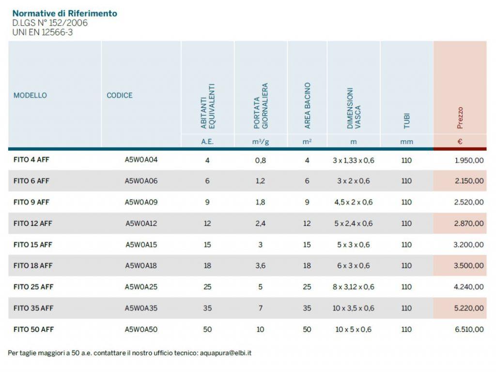 FITO AFF - DEPURAZIONE - LAMPLAST - FERMO - MARCHE - LIST2104