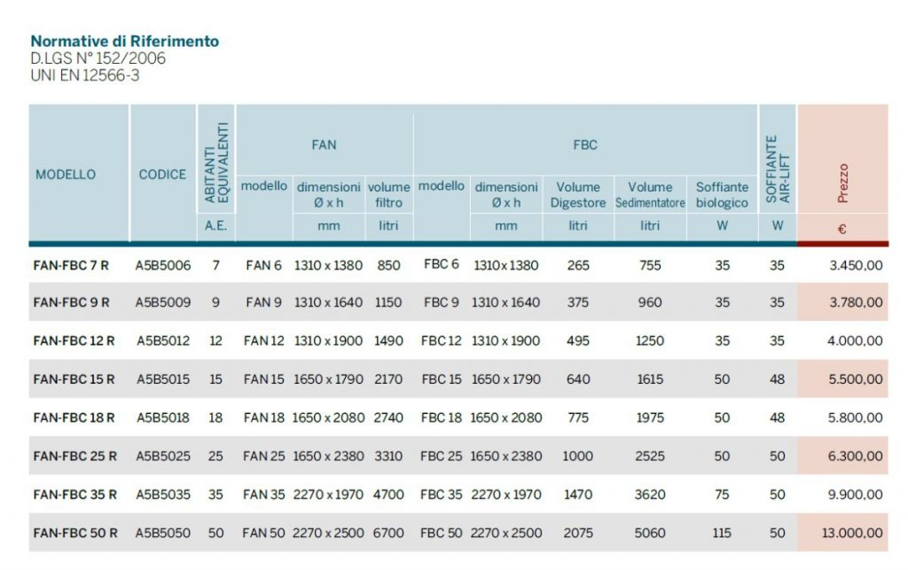 IMPIANTO FAN FBC R - DEPURAZIONE - LAMPLAST - FERMO - MARCHE - LIST2104