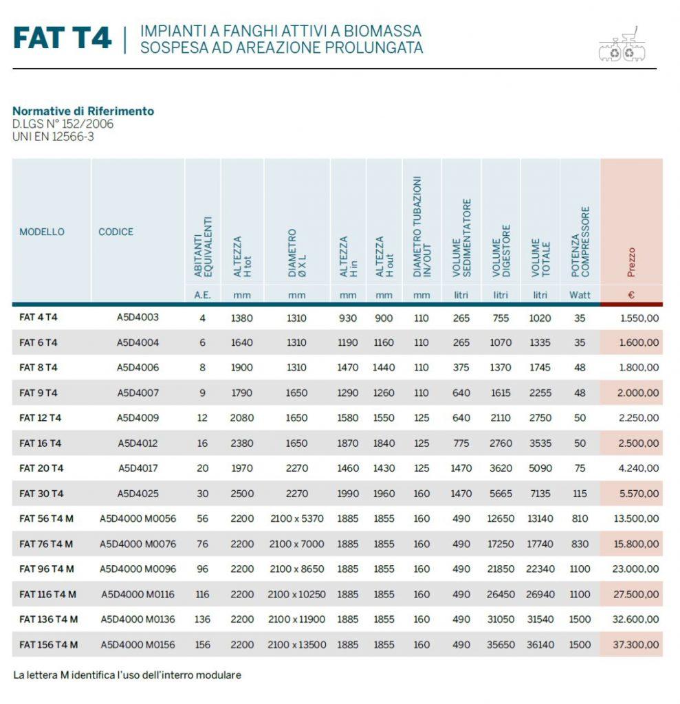 IMPIANTO FAT T4 - DEPURAZIONE - LAMPLAST - FERMO - MARCHE - LIST2104