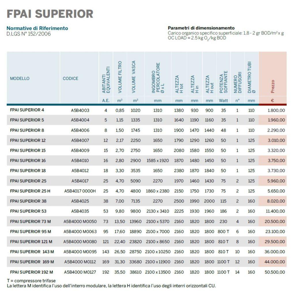 IMPIANTO FPAI SUPERIOR - DEPURAZIONE - LAMPLAST - FERMO - MARCHE - LIST2104