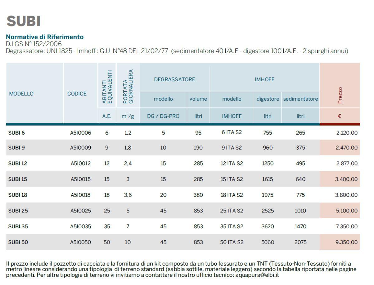 IMPIANTO SUBI - DEPURAZIONE - LAMPLAST - FERMO - MARCHE - LIST2104