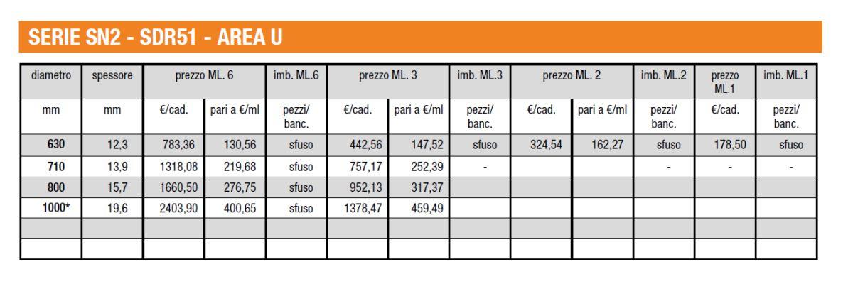 TUBI FOGNATURA PVC - GRANDI DIAMETRI - SN2 - SDR51 - AREA U - LAMPLAST - FERMO - MARCHE - LIST2104