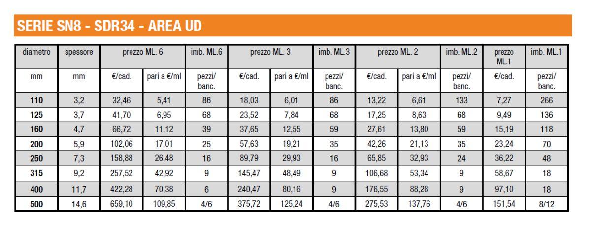 TUBI FOGNATURA - SERIE SN8 - SDR34 - AREA UD- LAMPLAST - FERMO - MARCHE - LIST2104