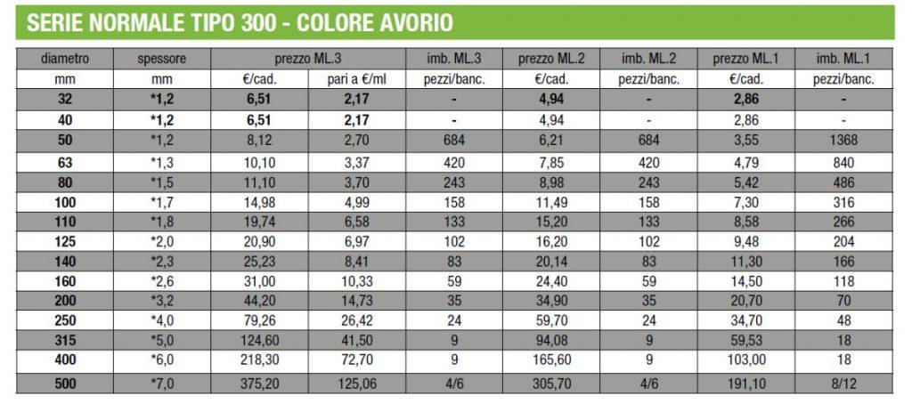 TUBI PVC EDILIZIA - 300 - AVORIO - LAMPLAST - FERMO - MARCHE - R2104