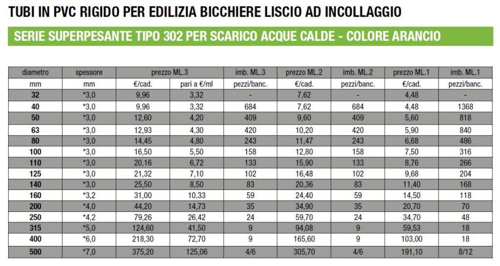 TUBI PVC EDILIZIA - 302 - ARANCIO - LAMPLAST - FERMO - MARCHE - R2104