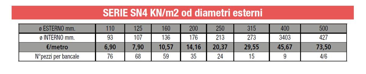 TUBO CORRUGATO PE - SERIE SN4 KNm2 od diam est - lamplast - fermo - marche - list2104