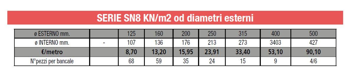 TUBO CORRUGATO PE - SERIE SN8 KNm2 od DIAM EST - LAMPLAST - FERMO - MARCHE - LIST2104