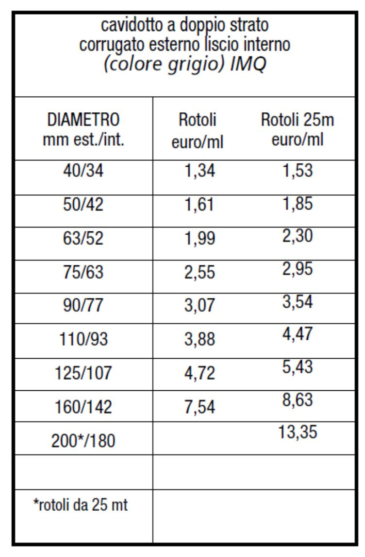 TUBO PE CAVIDOTTO GRIGIO - LAMPLAST - FERMO - MARCHE - LIST2104