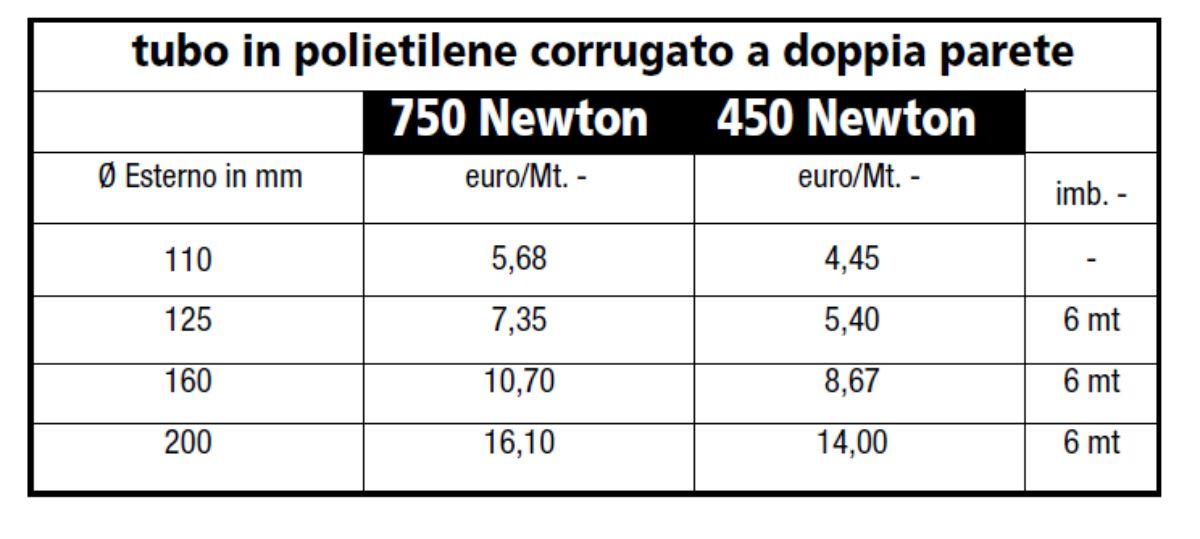 TUBO PE CORRUGATO DOPPIA PARETE - LAMPLAST - FERMO - MARCHE - LIST2104