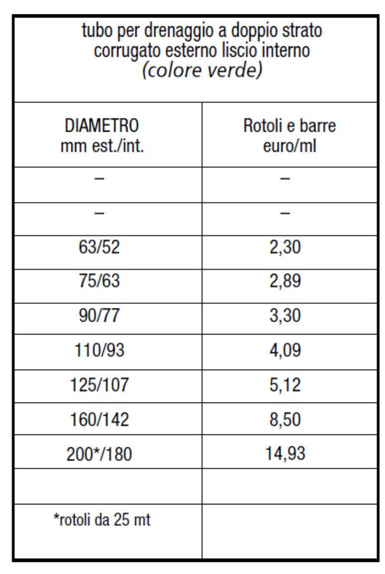 TUBO PE DRENAGGIO VERDE - LAMPLAST - FERMO - MARCHE - LIST2104